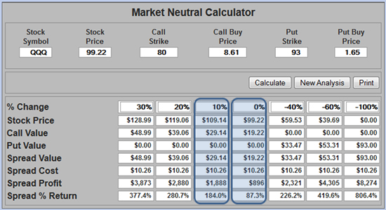 Best training for options trading